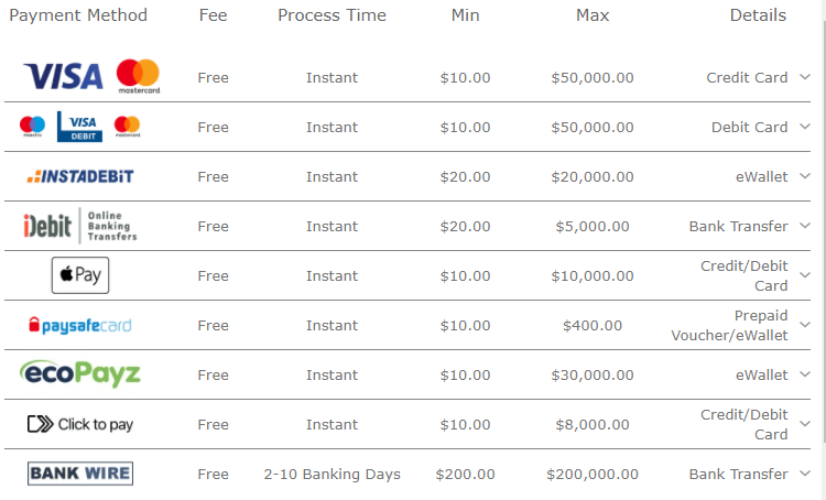 Deposit options bet365 for Canadian players
