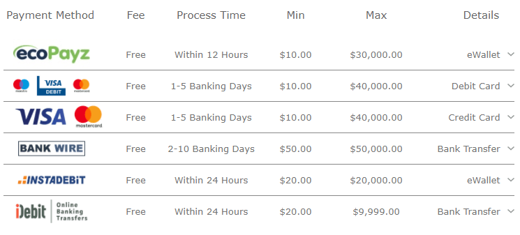 withdrawal options on Bet365 for Canadian players